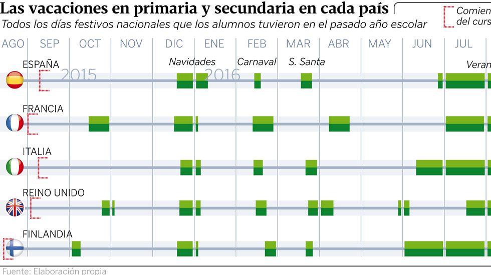 La Xunta Descarta Por Ahora Cambiar El Calendario Escolar Como Cantabria