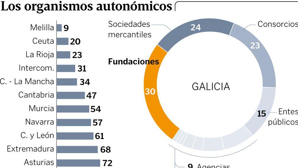 La Xunta Soporta 116 Organismos Un Cuarto De Ellos Fundaciones