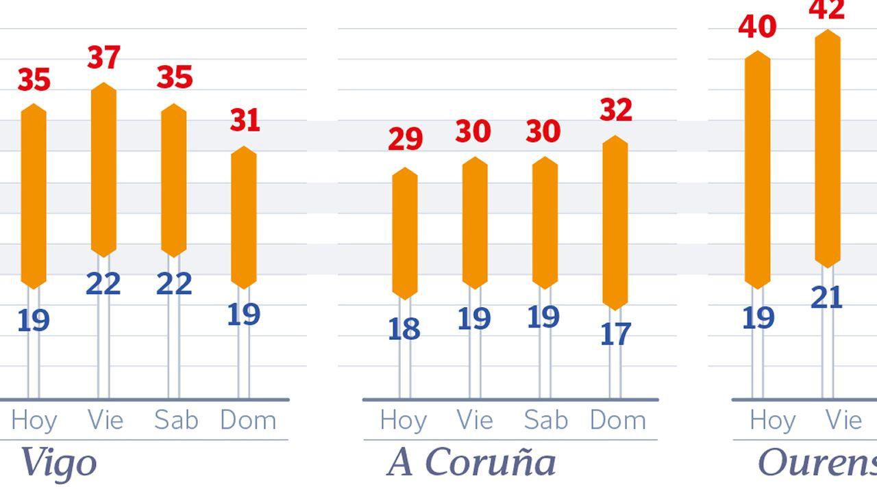 Las Temperaturas Maximas Rondaran Los 40 Grados En Las Cuatro