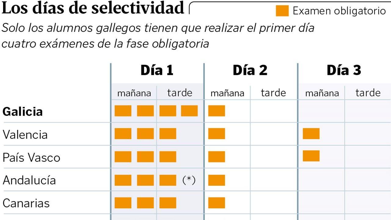 Calendario Selectividad 2020 Andalucia.Solo Galicia Exige Cuatro Examenes De Selectividad En Un Dia