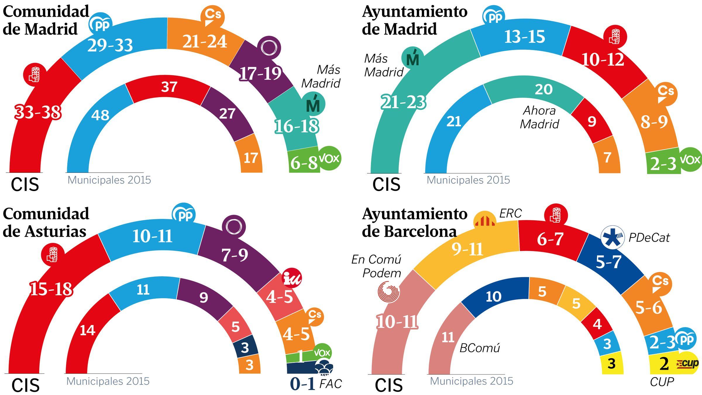 Calendario Laboral Barcelona 2020.Hoy En La Voz El Pronostico Del Cis Para El 26m El Calendario