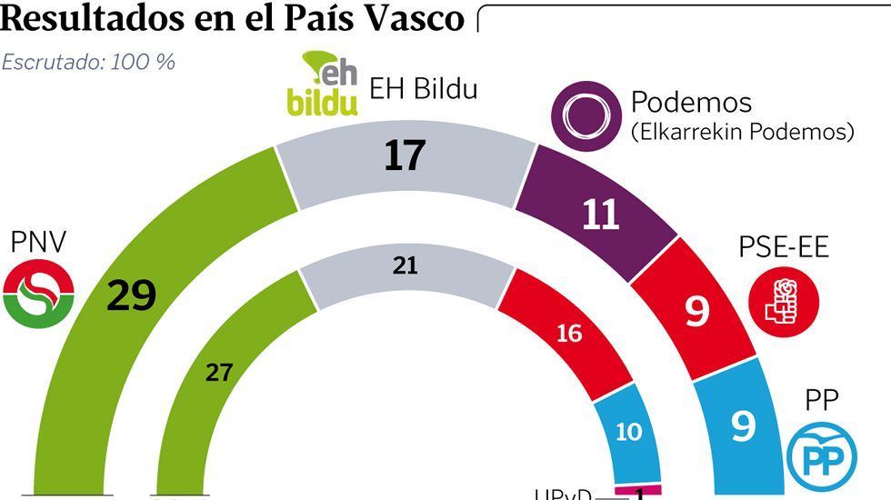 Resultados en el país vasco