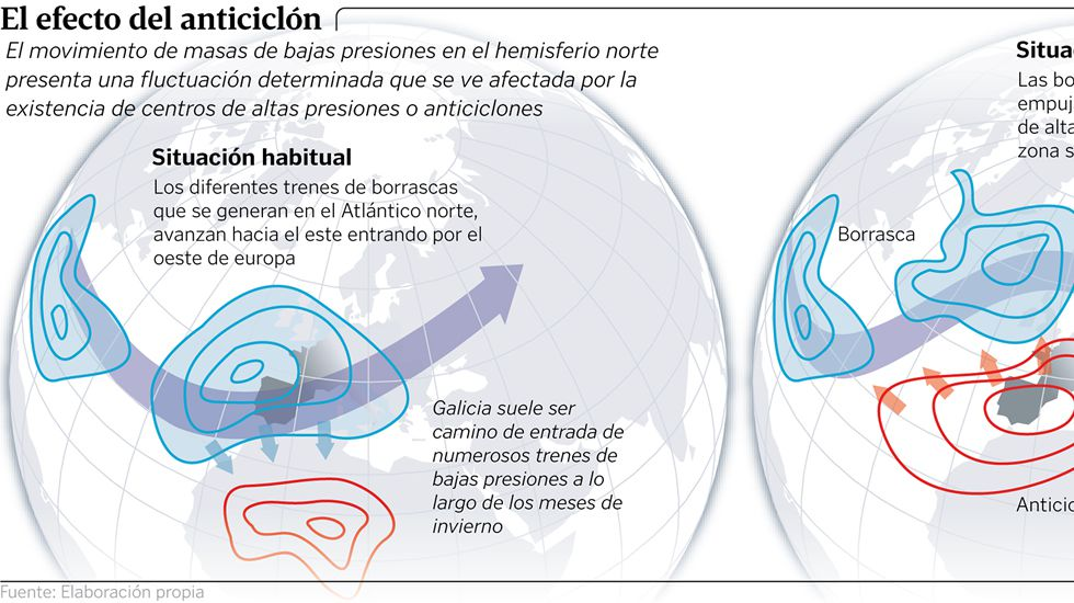 El efecto del anticiclón