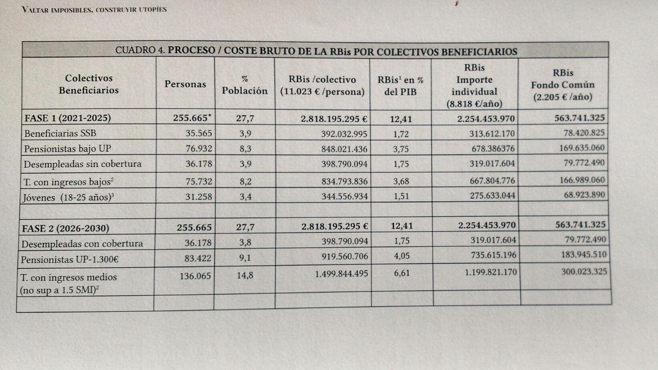 Coste bruto de la renta básica por colectivos beneficiarios en las dos primeras fases