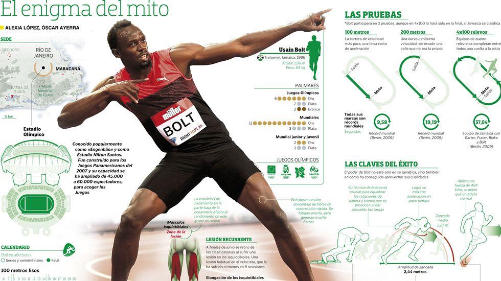 Bolt. El enigma de un mito