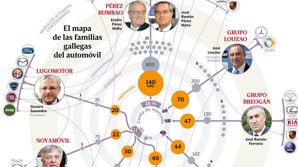 El mapa de las familias gallegas del automóvil