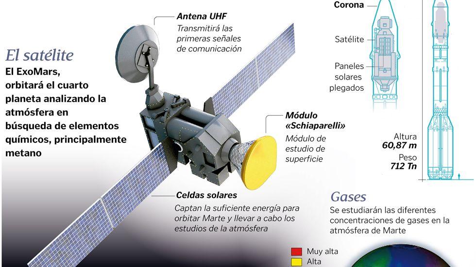 ¿Qué ha pasado con la sonda Schiaparelli?
