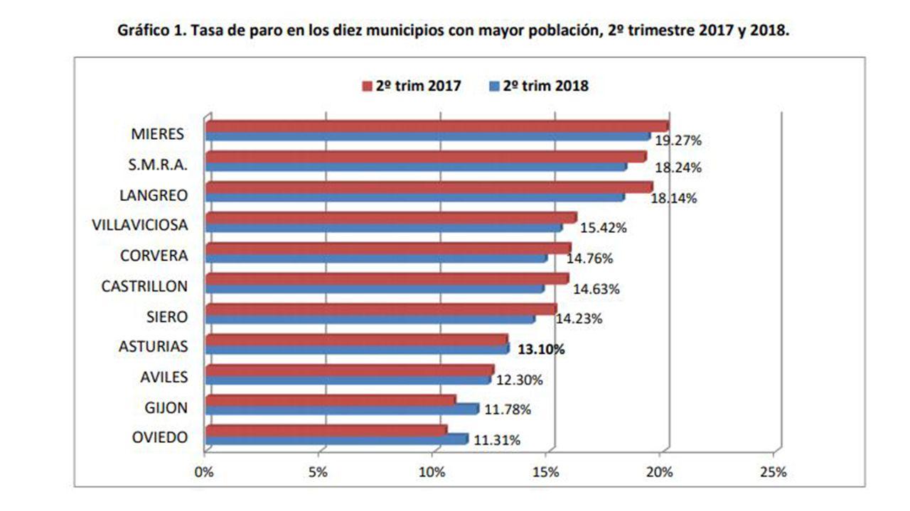 Tasa de paro de los concejos más poblados de Asturias