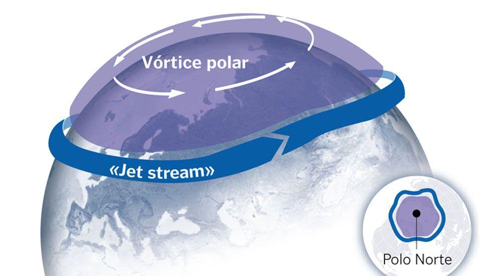La oscilación polar