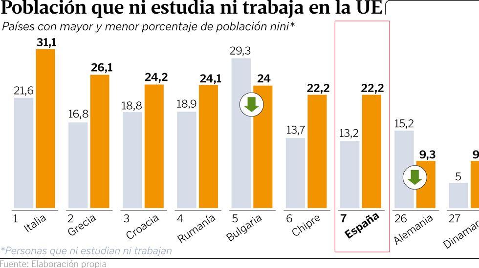 Población que ni estudia ni trabaja en la UE