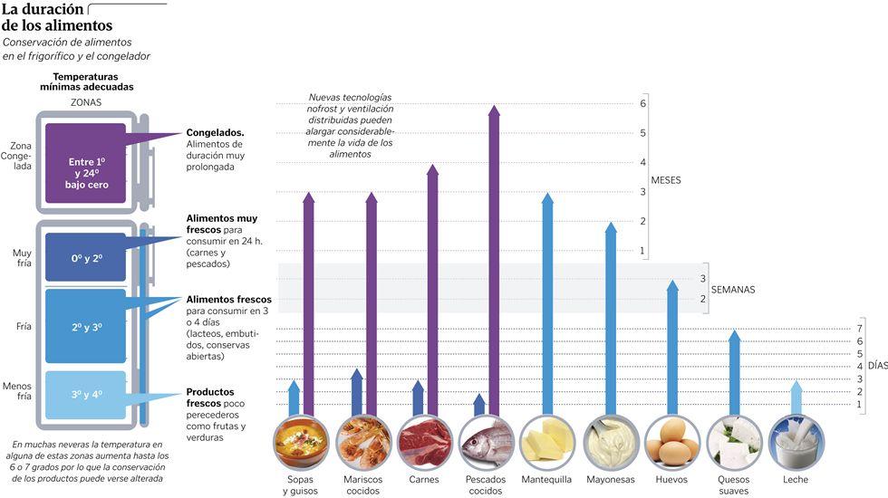 La duración de los alimentos