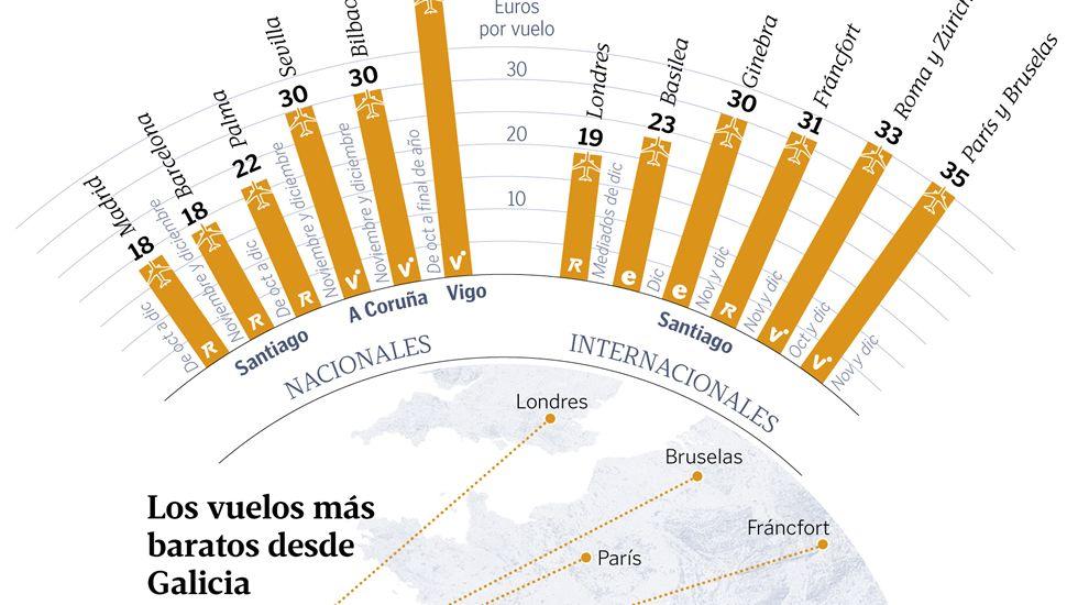 Los vuelos más baratos desde Galicia