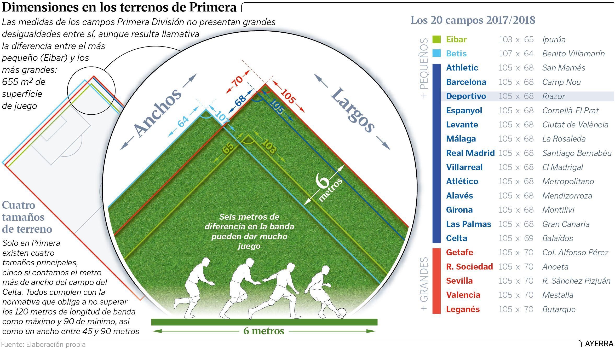 Dimensiones en los terrenos de Primera