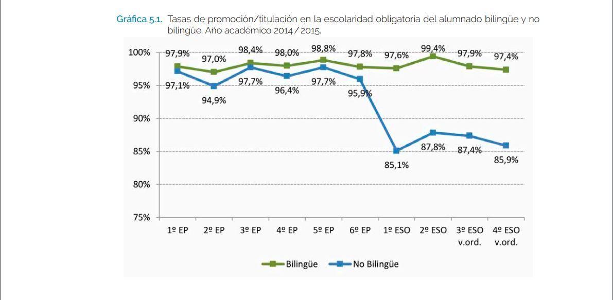 Los alumnos asturianos de los planes bilingüen consiguen mejores resultados.Los alumnos asturianos de los planes bilingüen consiguen mejores resultados