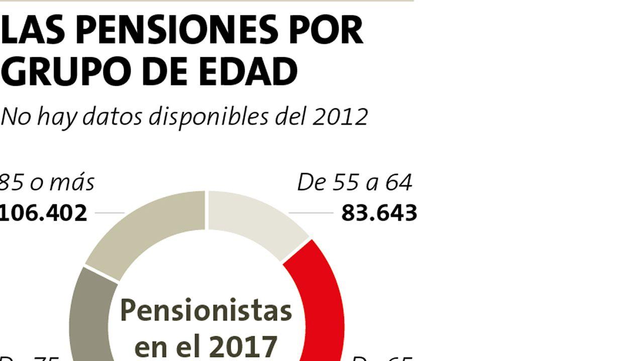 Las pensiones, por grupos de edad