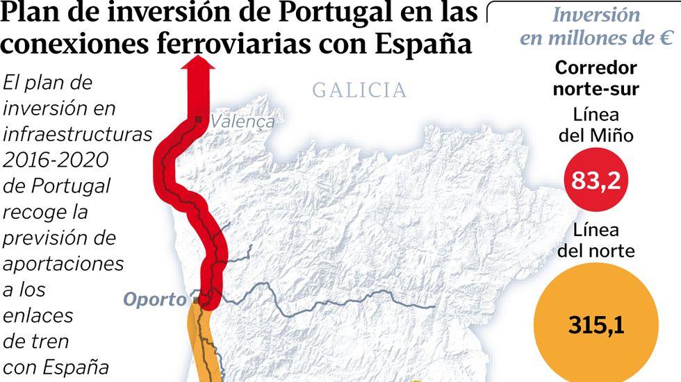 Plan de inversión de Portugal en las conexiones ferroviarias con España