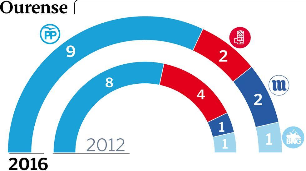 ación de Diego Calvo de los resultados del PP en las elecciones autonómicas 25S