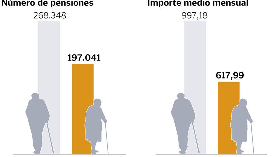 Las pensiones de jubilación en Galicia