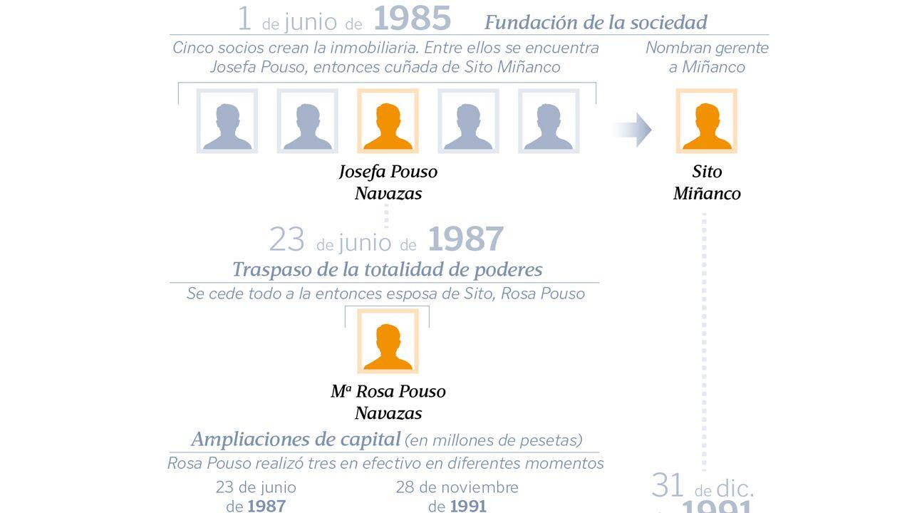 La ingeniería financiera de Sito Miñanco