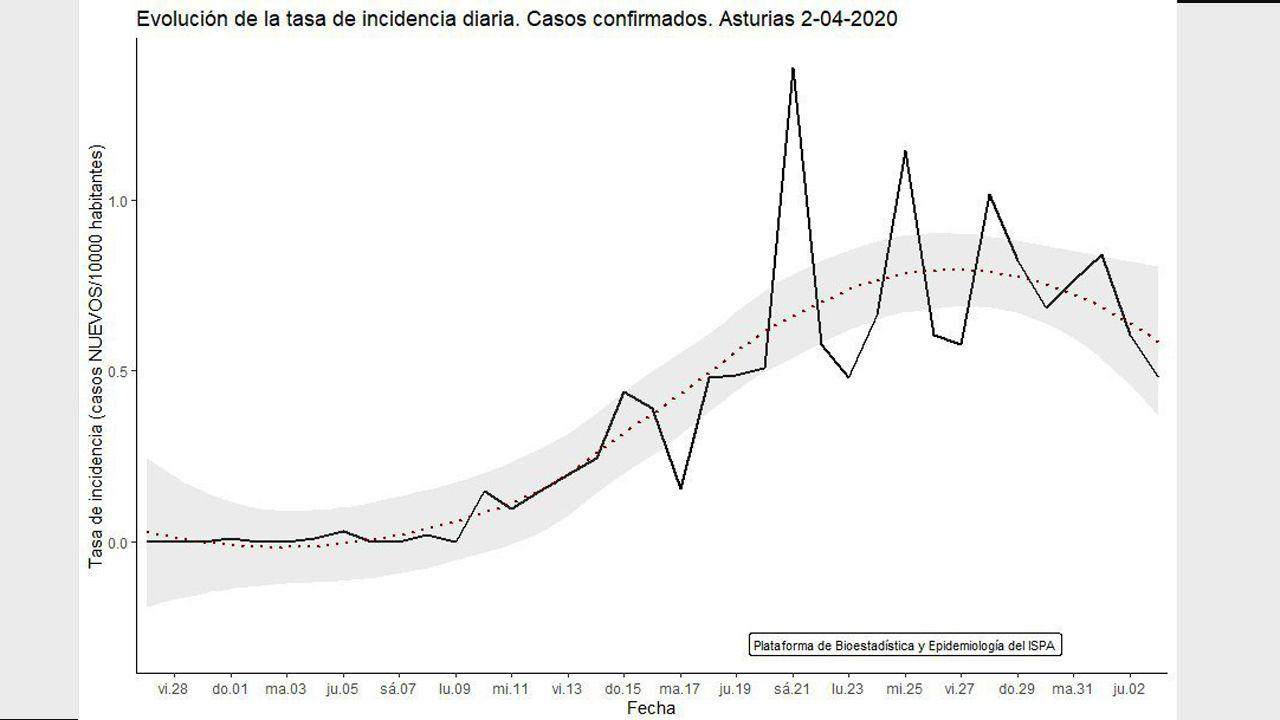 Casos nuevos diarios por cada 10.000 habitantes, en Asturias