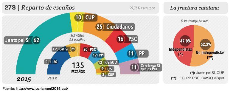 gráfico portada elecciones catalanas