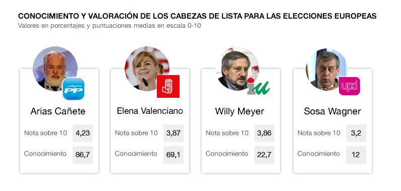 La fórmula de Cañete para ganar las europeas: «Pico y pala y mucho móvil».Cañete, ayer en un acto electoral en Bilbao con líderes del PP vasco, como la presidenta, Arantza Quiroga.