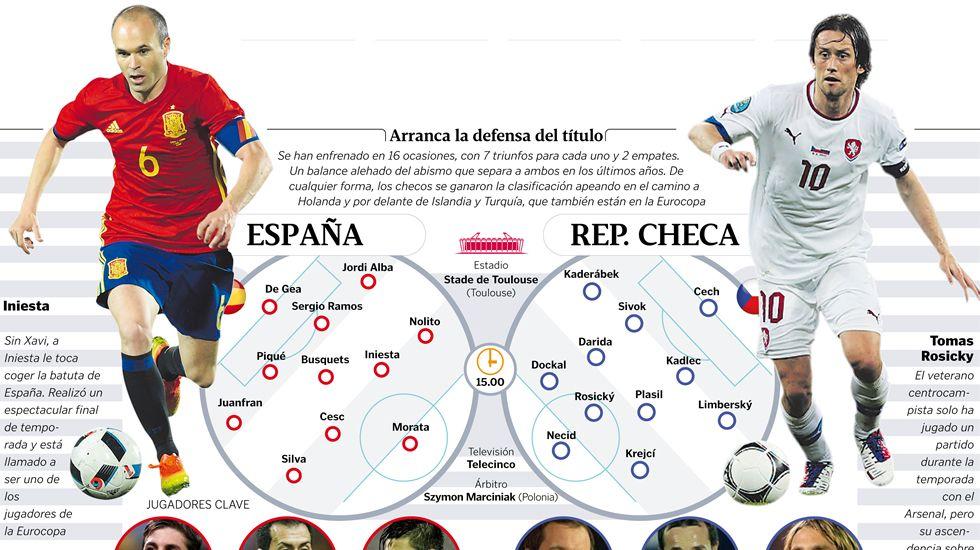 Alineaciones España - República Checa