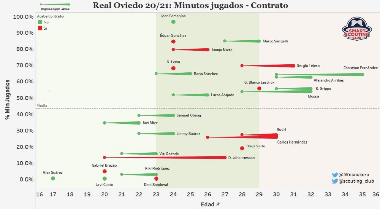 Gráfica que relaciona los minutos jugados y la edad de los futbolistas del Oviedo, además de su situación contractual