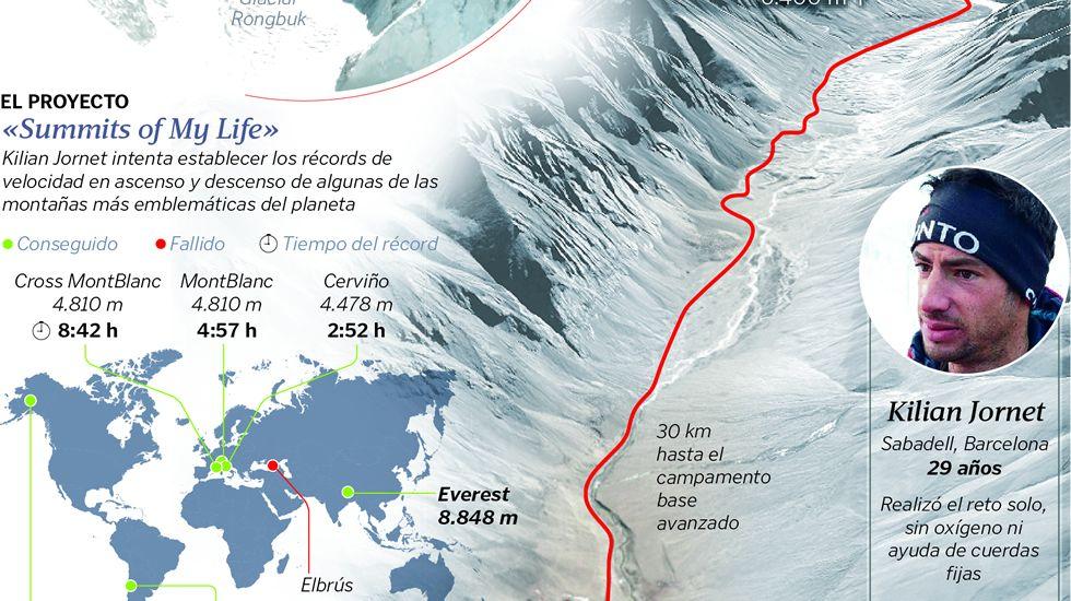 Escalada al Everest en tiempo récord