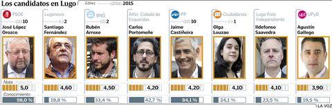 Los candidatos en Lugo