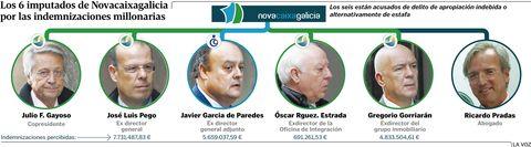 Los 6 imputados de Novacaixagalicia por las indemnizaciones millonarias