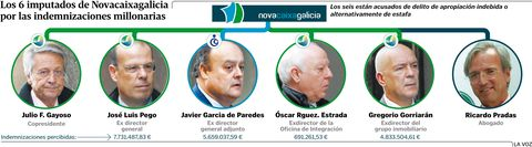 Los seis imputados de Novacaixagalicia por las indemnizaciones millonarias