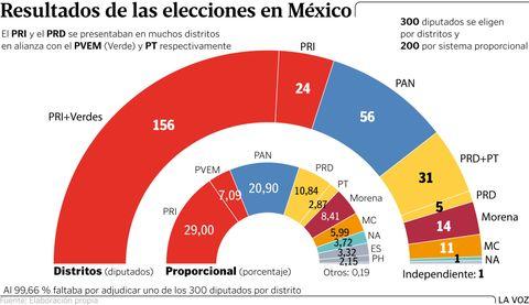 Resultados de las elecciones en México