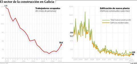 El sector de la construcción en Galicia