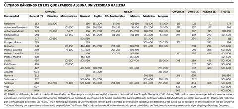 Últimos ránkings en los que aparece alguna universidad gallega
