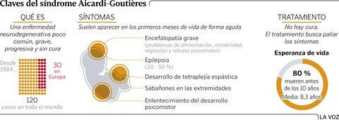 Claves del síndrome Aicardi-Goutières