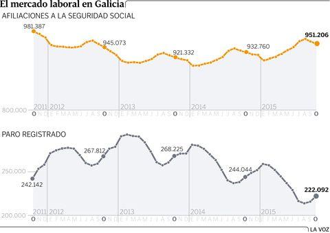 El mercado laboral en Galicia