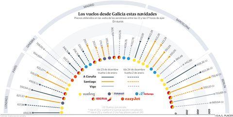 Los vuelos desde Galicia estas navidades