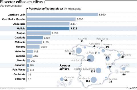 El sector eólico en cifras