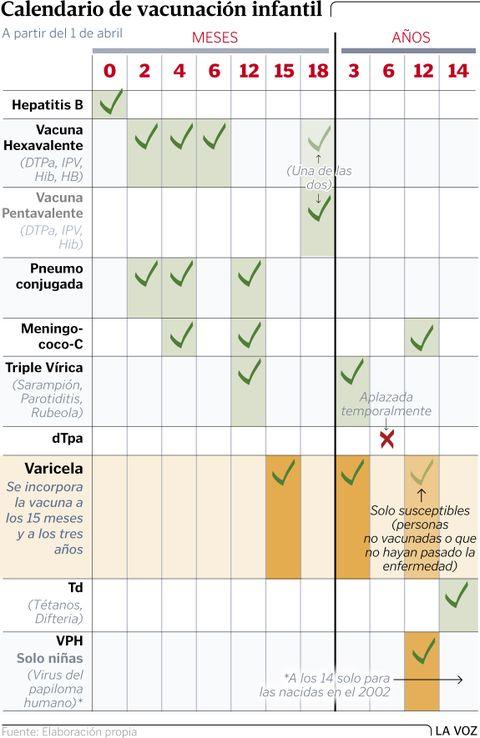 Calendario de vacunación infantil