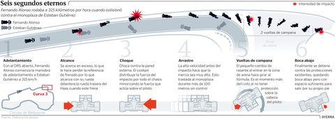 Los seis segundos más eternos de Fernando Alonso