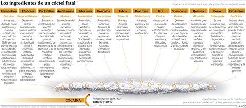 Los ingredientes de una raya de cocaína