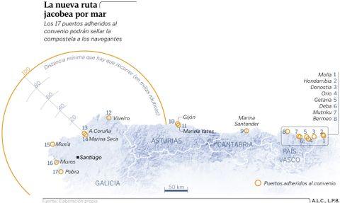 La nueva ruta jacobea por mar