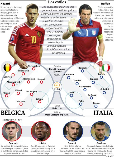 Alineaciones Bélgica - Italia
