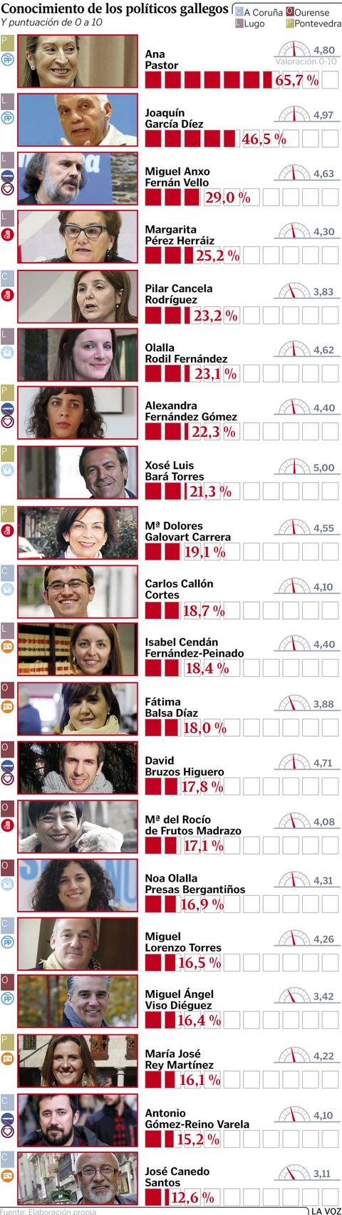 Conocimiento de los políticos gallegos