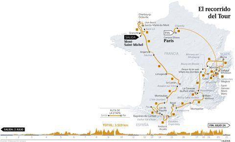 El recorrido del Tour