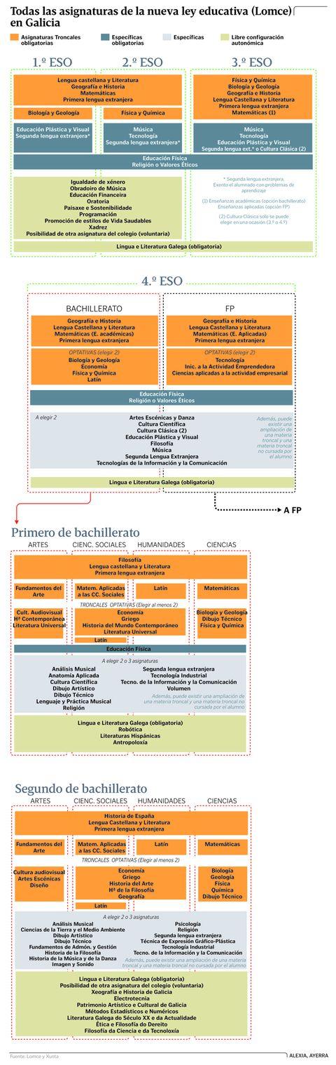 Todas las asignaturas de la nueva ley educativa (Lomce) en Galicia