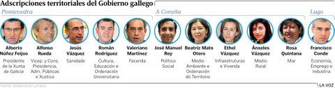 Adscripciones territoriales del Gobierno gallego