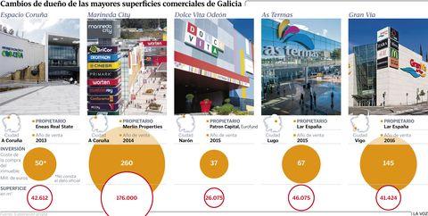 Cambios de dueño de las mayores superficies comerciales de Galicia