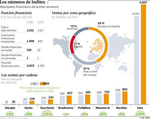 Los números de Inditex
